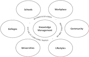 Knowledge Management Models