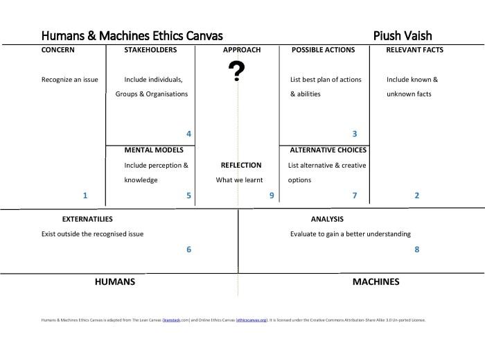 Humans & Machines Ethics Canvas