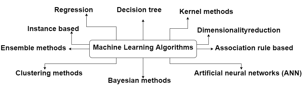 10 groups of Machine Learning Algorithms