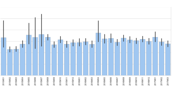 Analysis of Residential Property Prices in Dublin