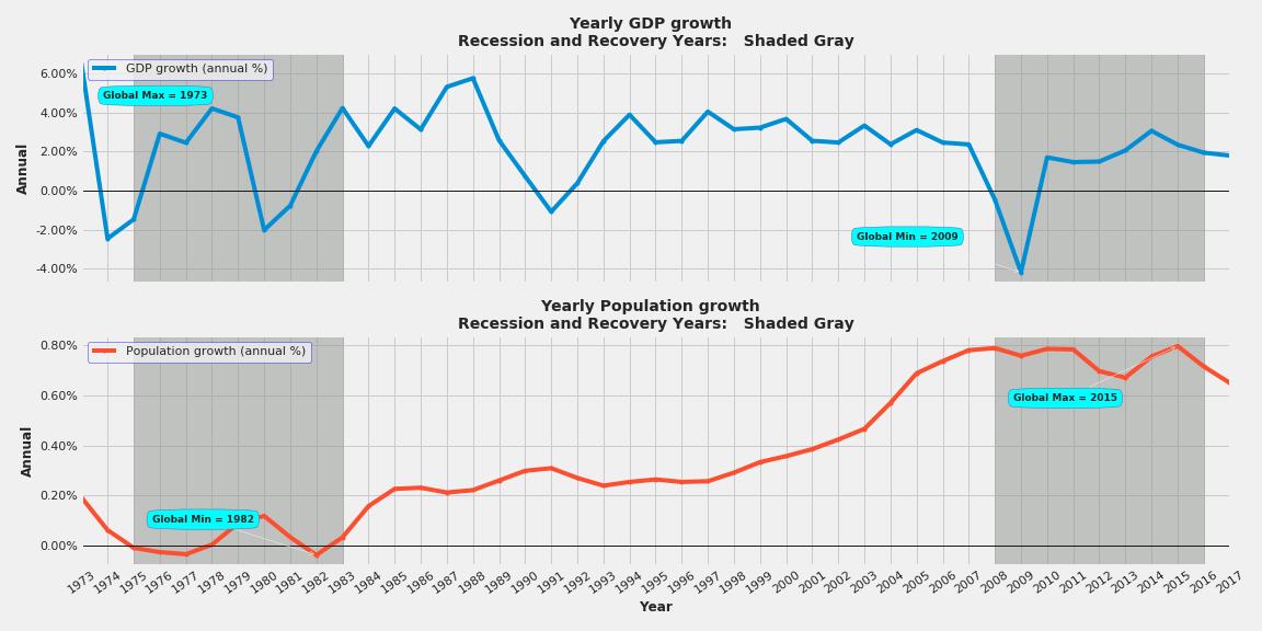 Economic Impact of the EU Membership on the UK