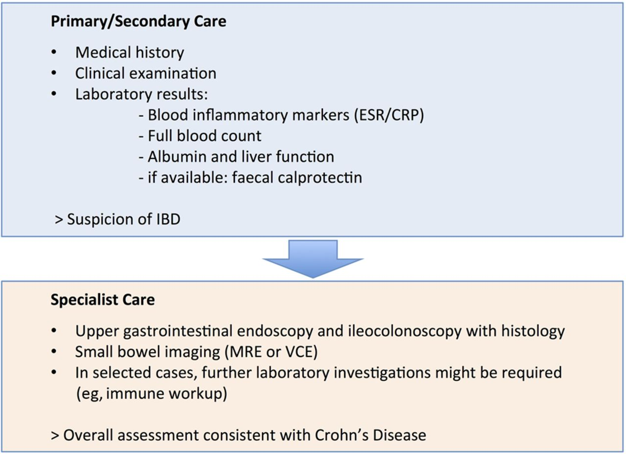 Management Of Crohn S Disease