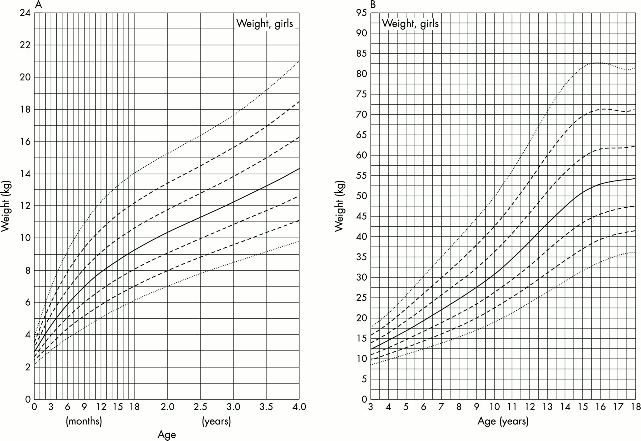 Download figure also growth charts for down   syndrome from birth to years of age rh adcj