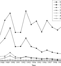 download figure open in new tab download powerpoint figure 2 age specific rates for chickenpox infection  [ 1280 x 916 Pixel ]