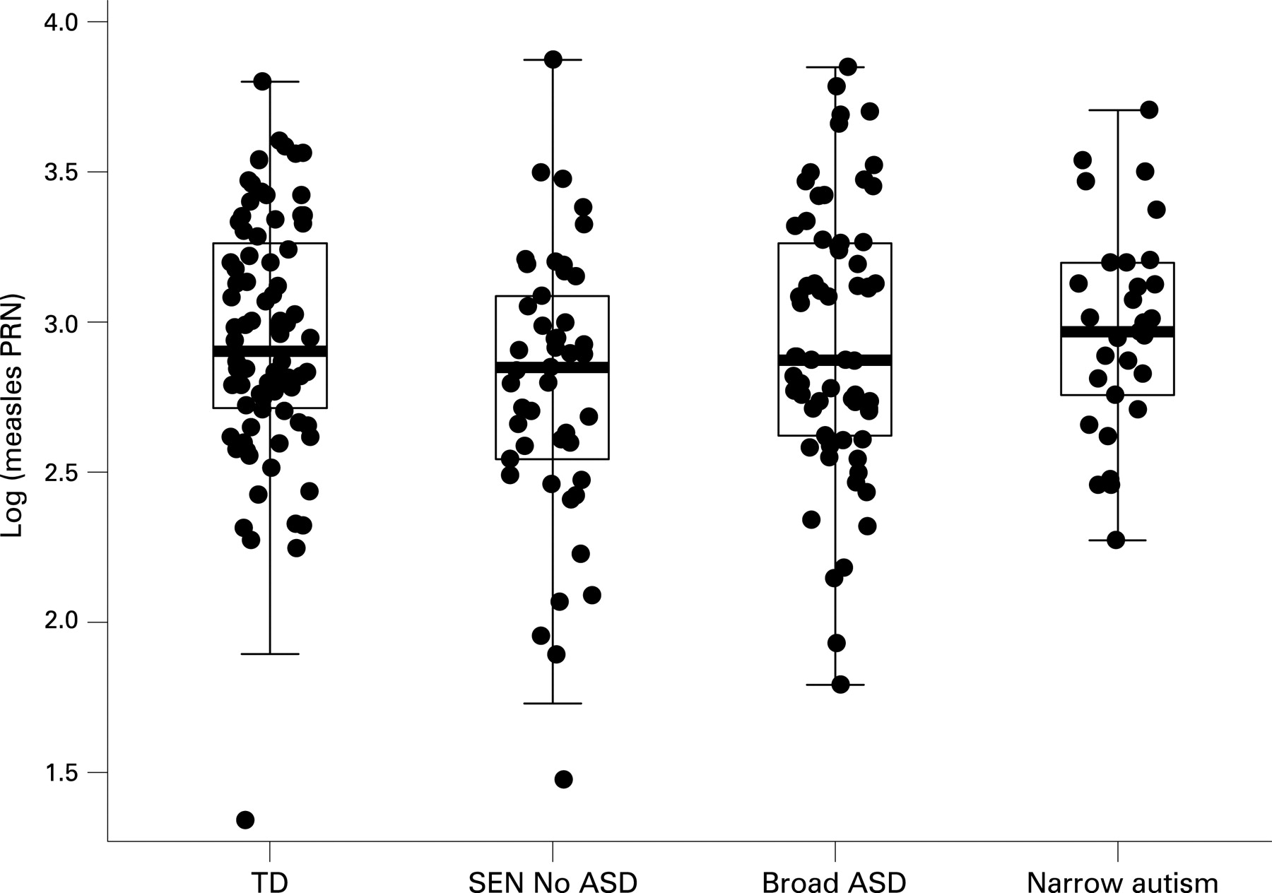 Measles vaccination and antibody response in autism
