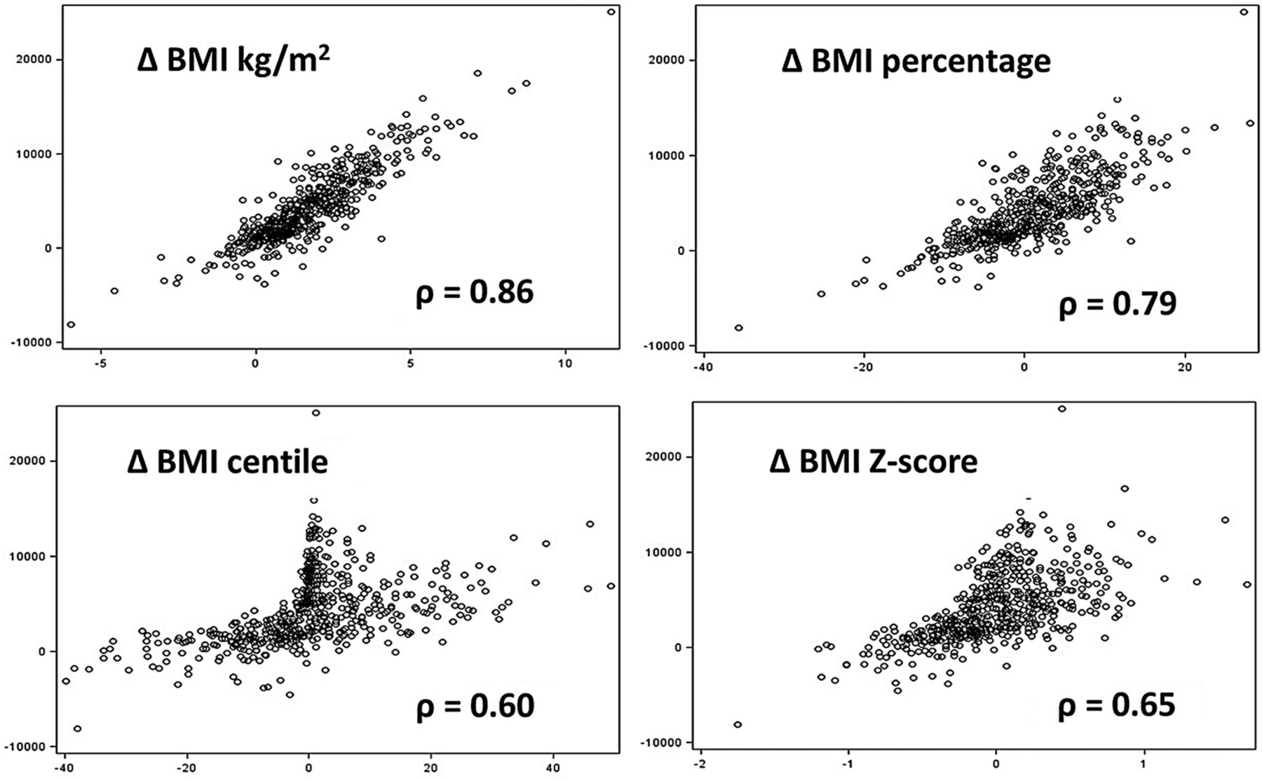 Identifying the best body mass index metric to assess