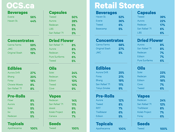 OCS Popular Cannabis Brands