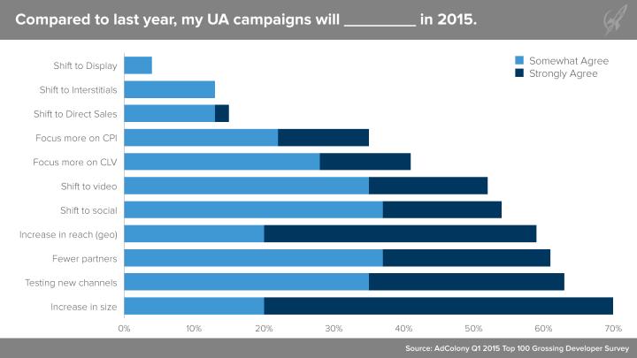 AdColony_2015Q1_UASurvey_Chart04