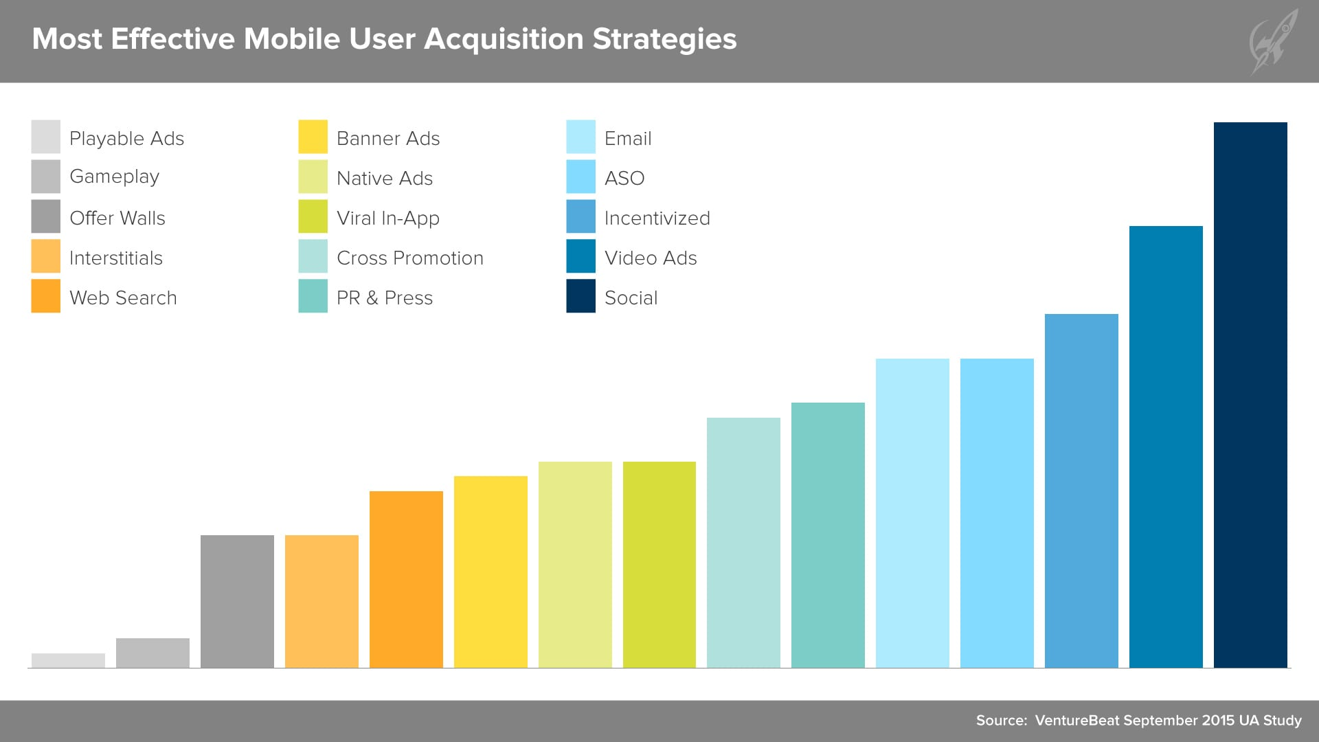 700+ Mobile Developers Sound off on User Acquisition - AdColony