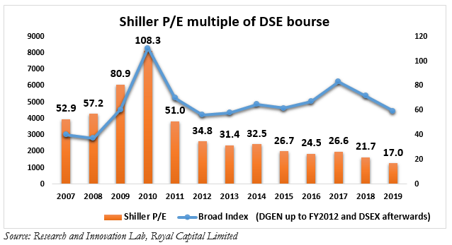 Shiller P/E multiple of DSE bourse
