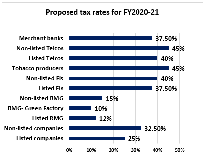 Proposed tax rates for FY2020-21
