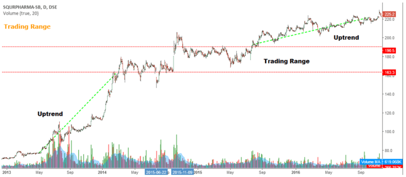 Trend_Trading Ranges
