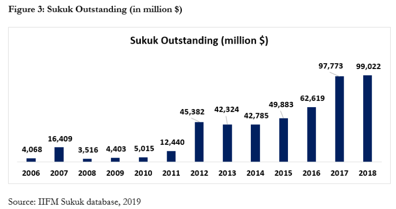 Sukuk Outstanding (in million $)