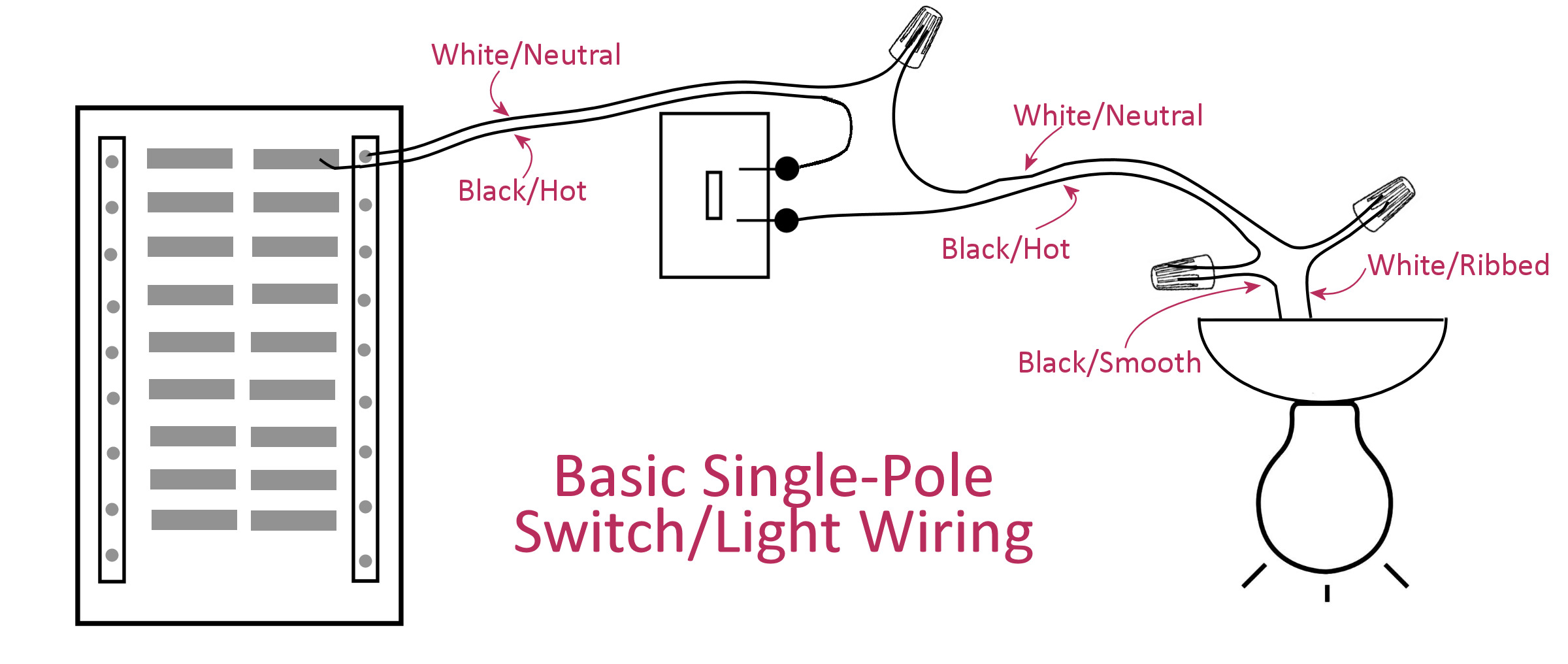 Wiring A Basic Single-Pole Light