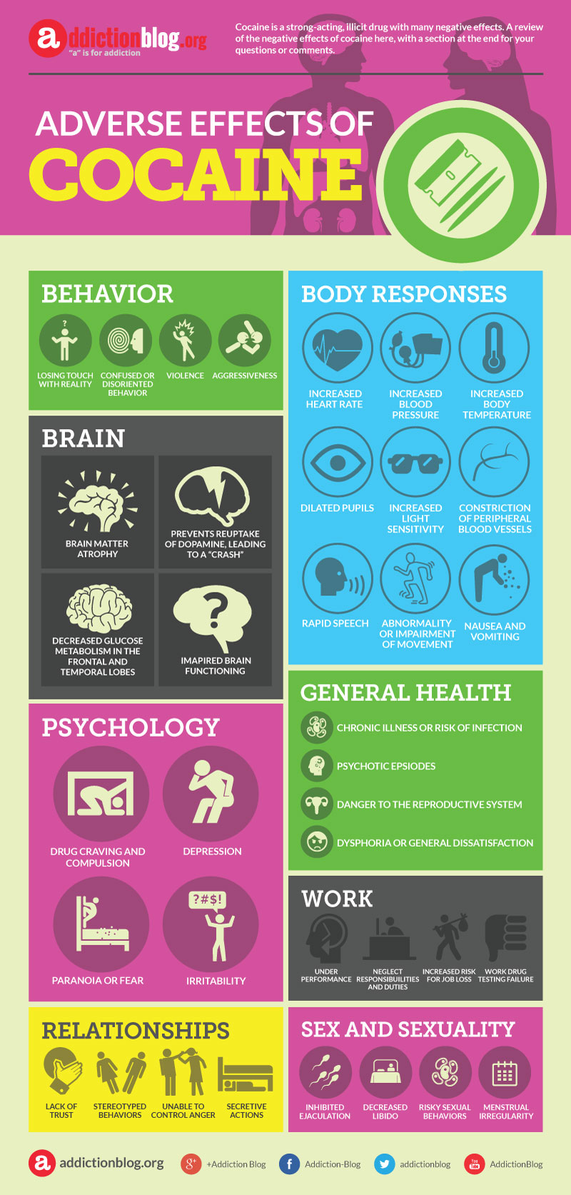 Adverse effects of cocaine (INFOGRAPHIC)