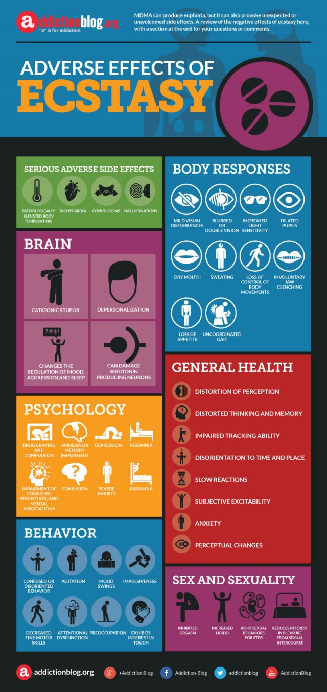Adverse effects of ecstasy (INFOGRAPHIC)