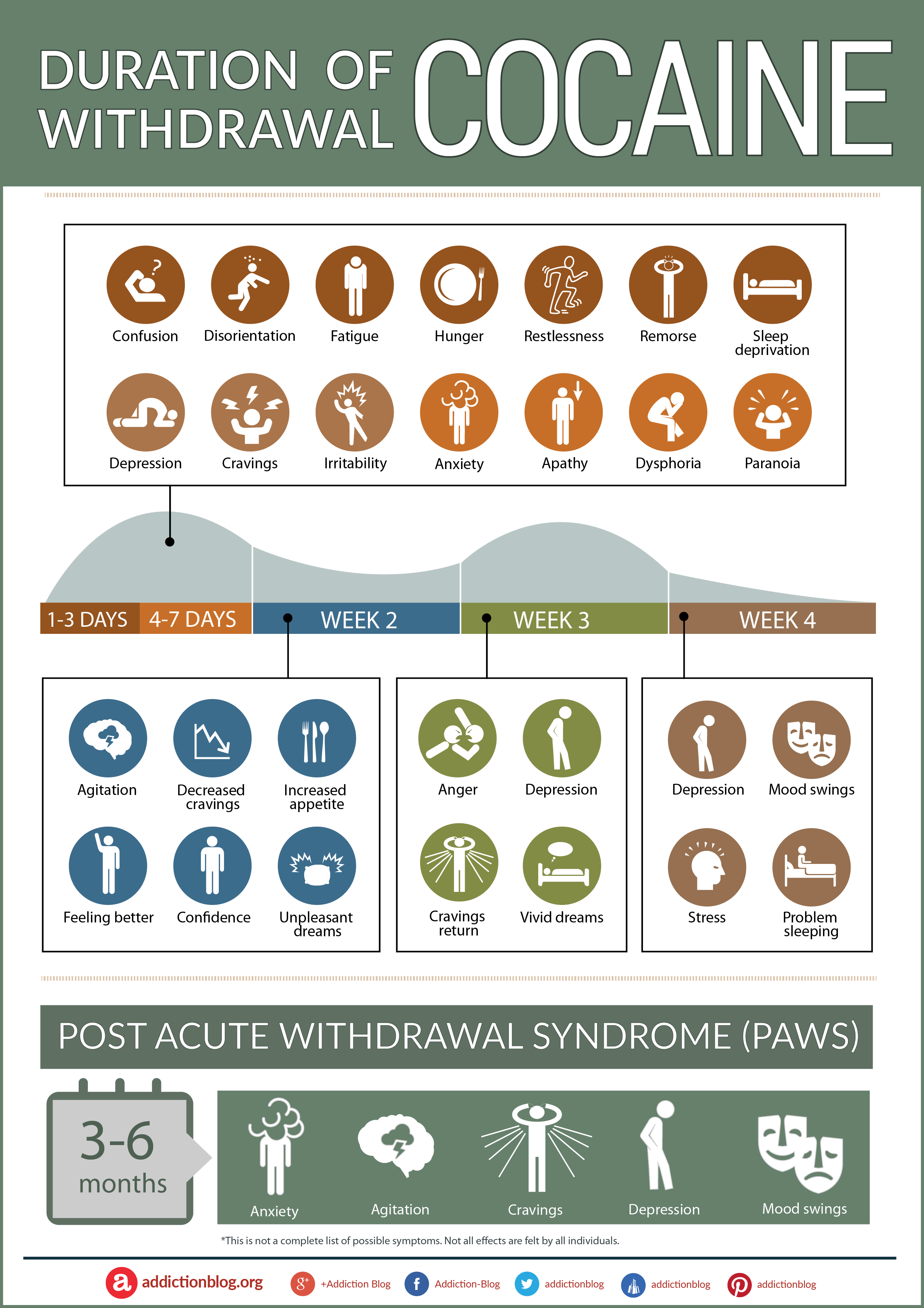 The Duration Of Withdrawal Amp Timeline