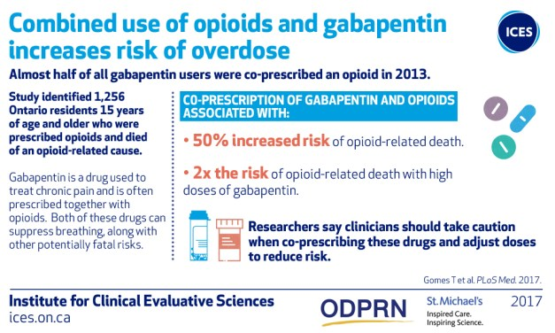Gabapentin and Opioids: A Potentially Deadly Combination