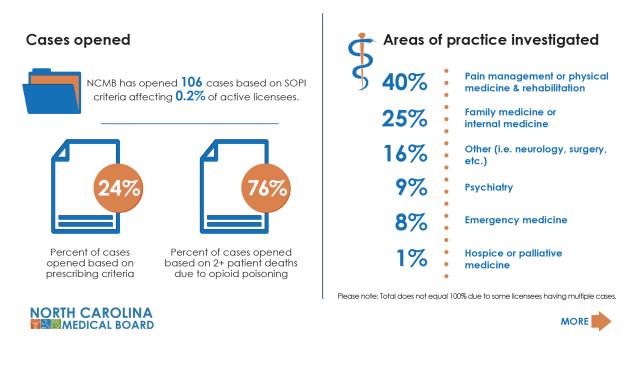 NCMB's Safe Opioid Prescribing Initiative: What the Data Shows So Far