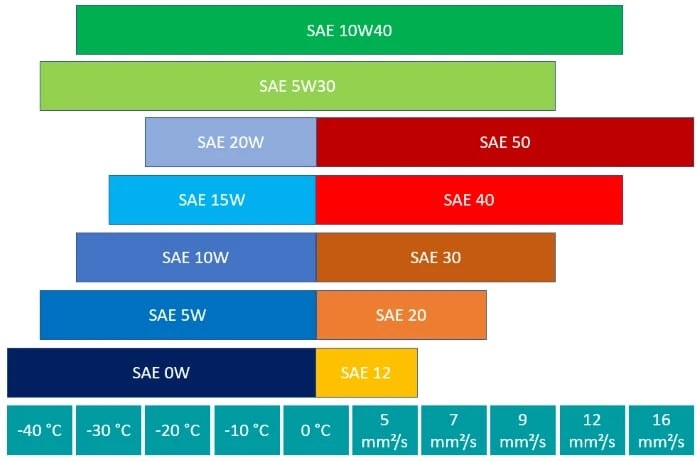Darstellung SAE Klassen Motoröl