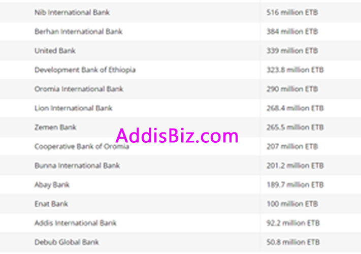 Most Profitable Private Ethiopian Banks By Rank for 2017