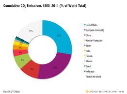 cum_historical_emissions