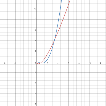 Graph of the function f(x)=xln(x) in red and the F(x) in blue.