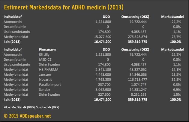 Estimeret Markedsdata for ADHD medicin 2013