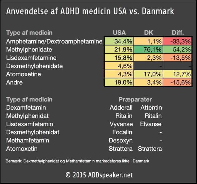 US vs DK prescriptions