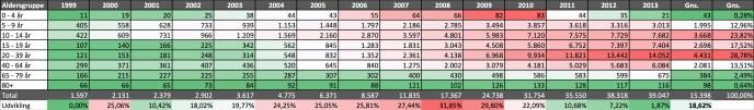 Udvikling i ADHD 1999 - 2013