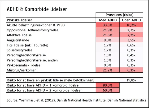 ADHD Komorbiditet