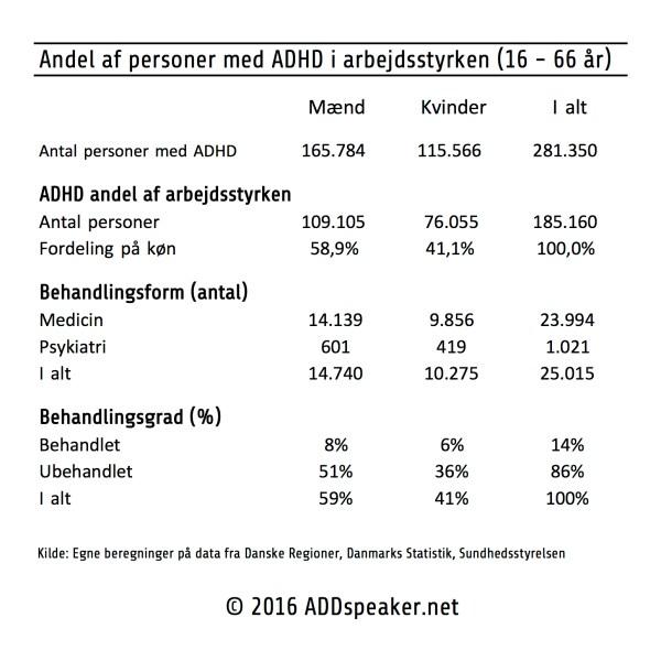 Andel af personer med ADHD i arbejdsstyrken