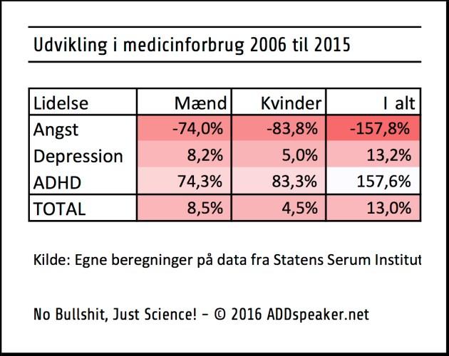 Udvikling i ADHD relateret medicinforbrug 2006 til 2014