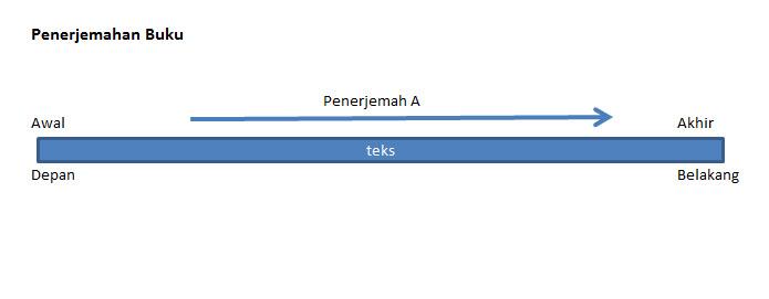 Proses Penerjemahan Buku