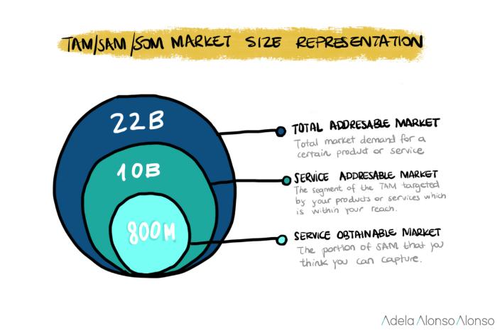market size representation start up pitch