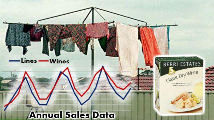 Hills Hoist & Cask Wine Sales