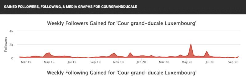 Statistik über die steigende Follower-Zahl der luxemburgischen Royals