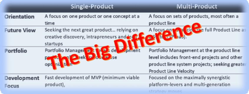 Single and Multi-Product