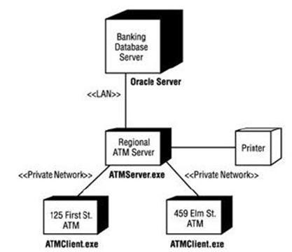 Uml Sequence Diagram Data UML Logo Wiring Diagram ~ Odicis