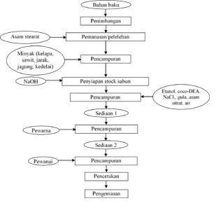 diagram alir pembuatan sabun