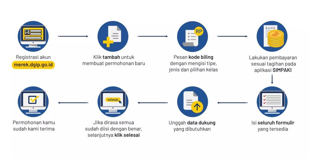 cara pendaftaran merek