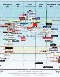 Media bias chart what   new also version ad fontes rh adfontesmedia