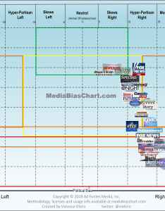 Tyt network also media bias chart version ad fontes rh adfontesmedia