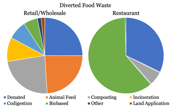Diverted Food Waste Graphic. Retail/Wholesale has more means of disposing of food waste than Restaurants.