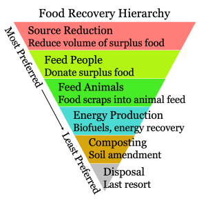 Food Recovery Hierarchy Graphic. From Most to Least Preferred: Source Reduction, Feed People, Feed Animals, Energy Production, Composting, and Disposal.