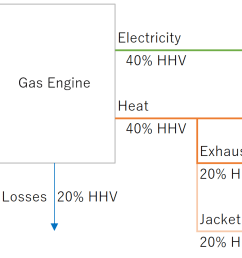 figure 1 a simple gas engine schematic [ 1220 x 716 Pixel ]
