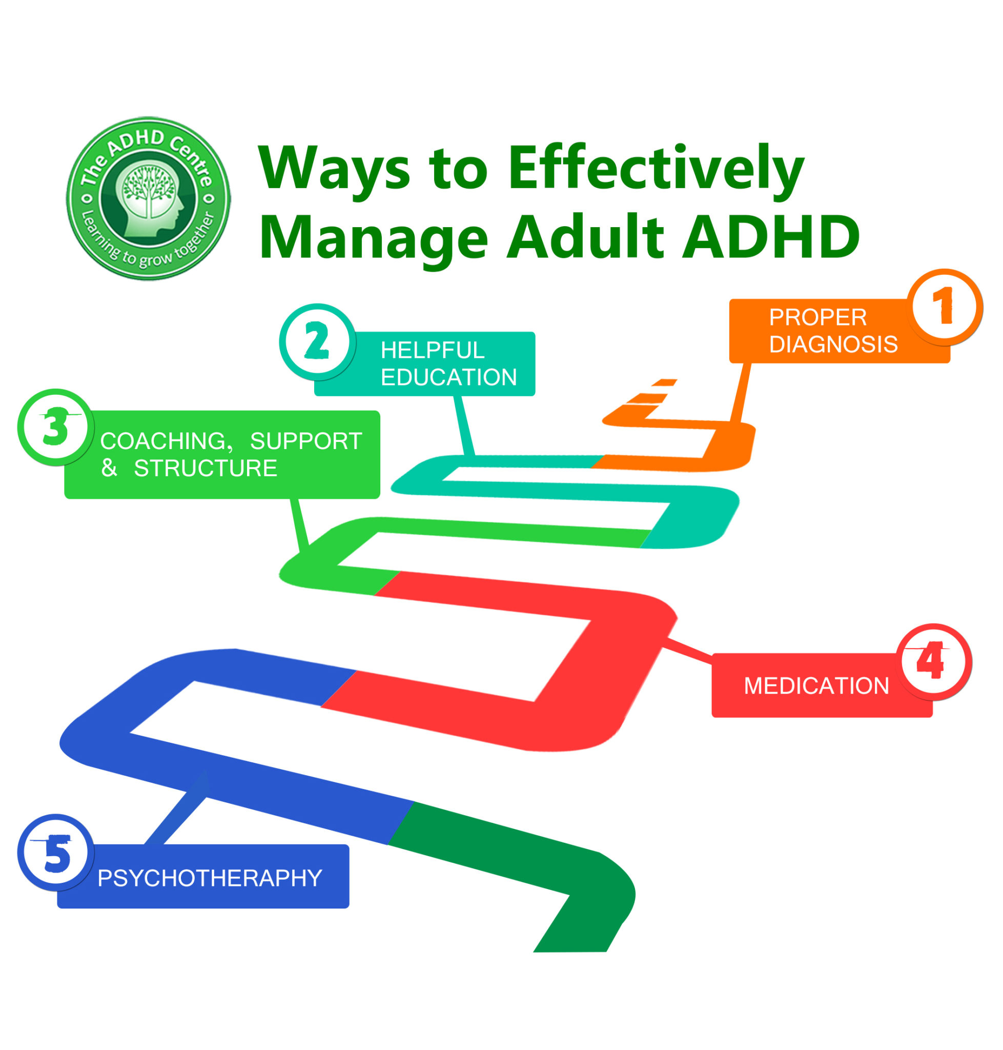 Ways to Effective Manage Adult ADHD