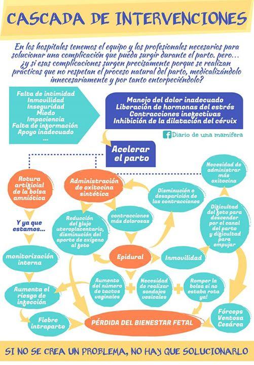 intervenciones en el parto que alteran el proceso natural
