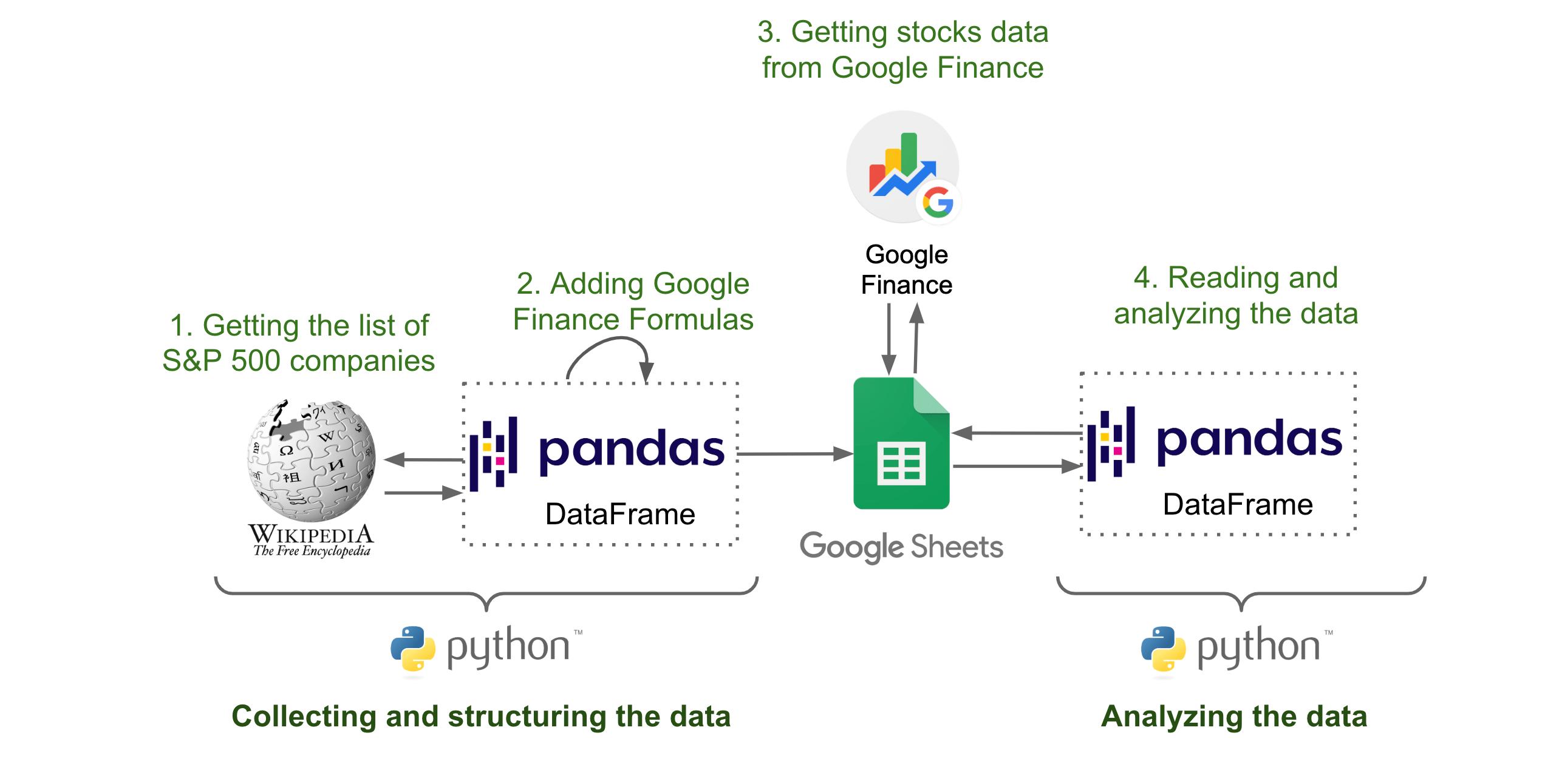 Analyzing the Impact of Coronavirus on the Stock Market using Python, Google Sheets and Google Finance