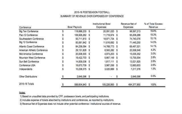 Information provided by the NCAA